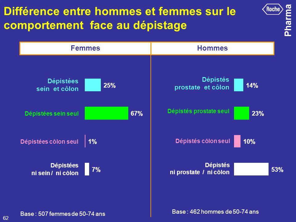 Différence entre hommes et femmes sur le comportement face au dépistage