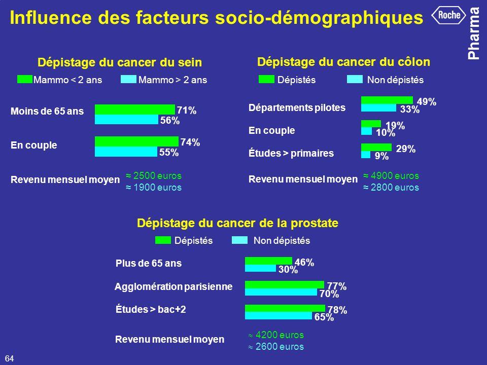 Influence des facteurs socio-démographiques