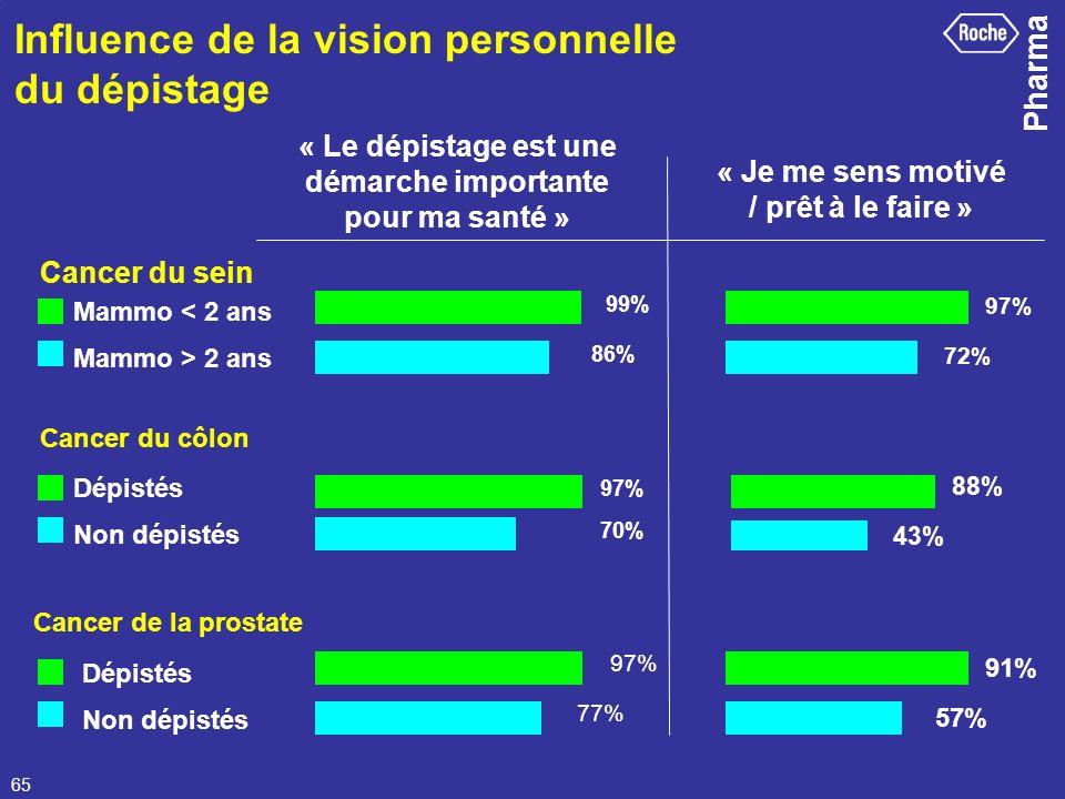 Influence de la vision personnelle du dépistage