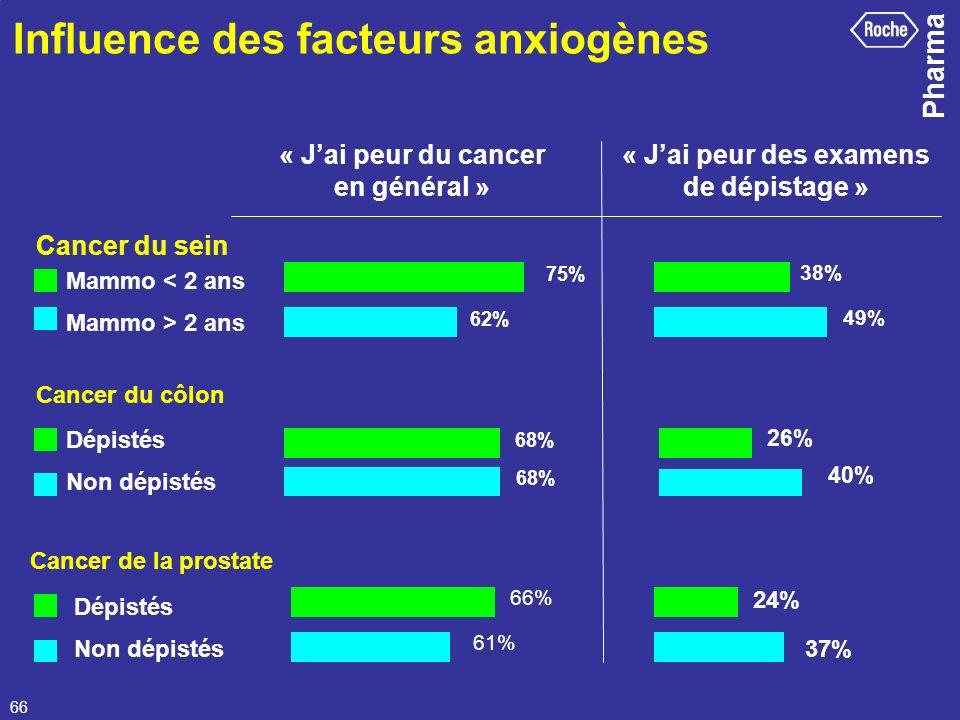 Influence des facteurs anxiogènes
