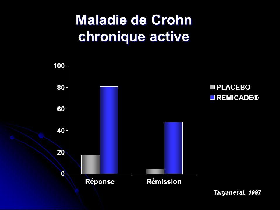 Maladie de Crohn chronique active