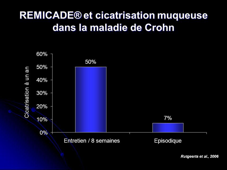 REMICADE® et cicatrisation muqueuse dans la maladie de Crohn