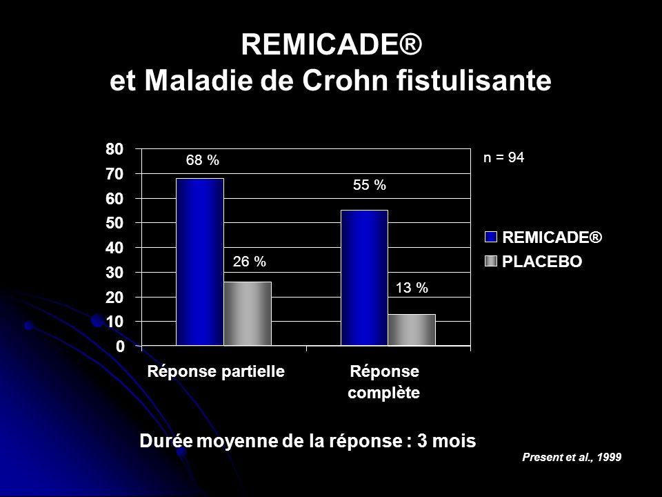 REMICADE® et Maladie de Crohn fistulisante