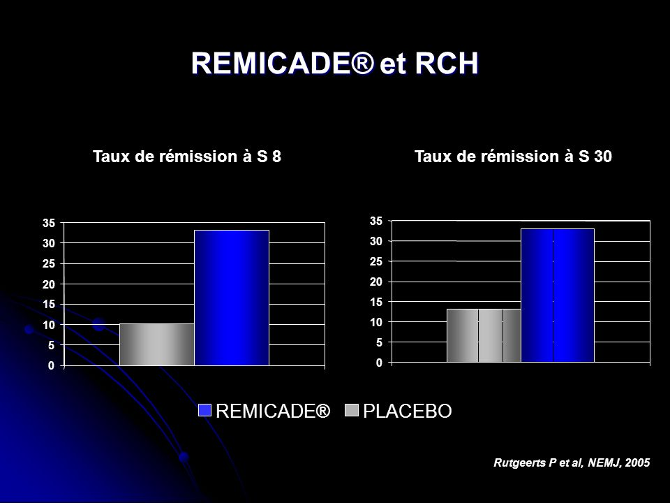 REMICADE® et RCH REMICADE® PLACEBO Taux de rémission à S 8