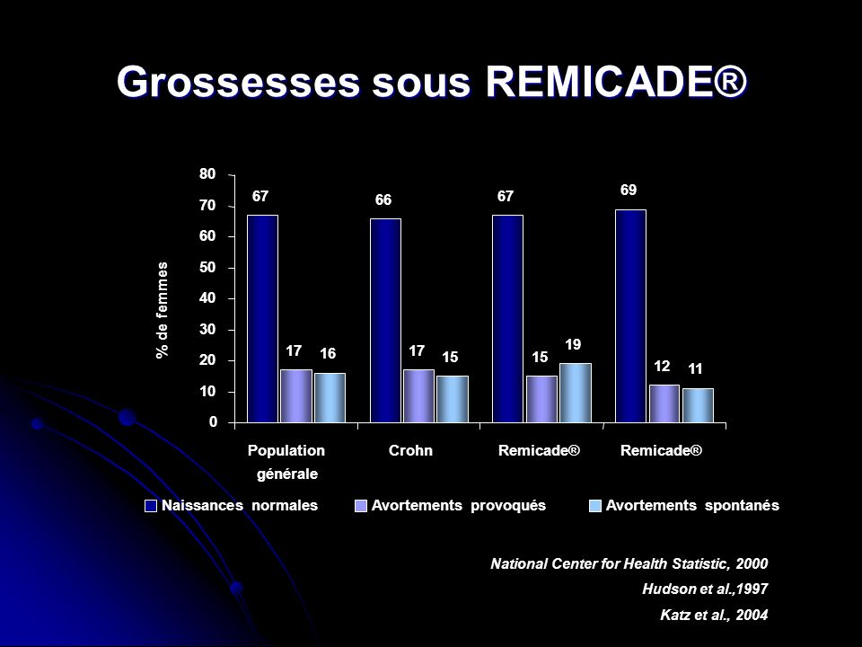 Grossesses sous REMICADE®