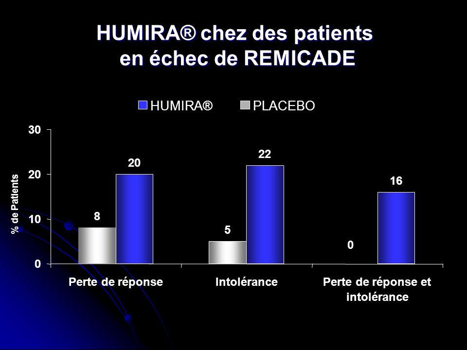 HUMIRA® chez des patients en échec de REMICADE