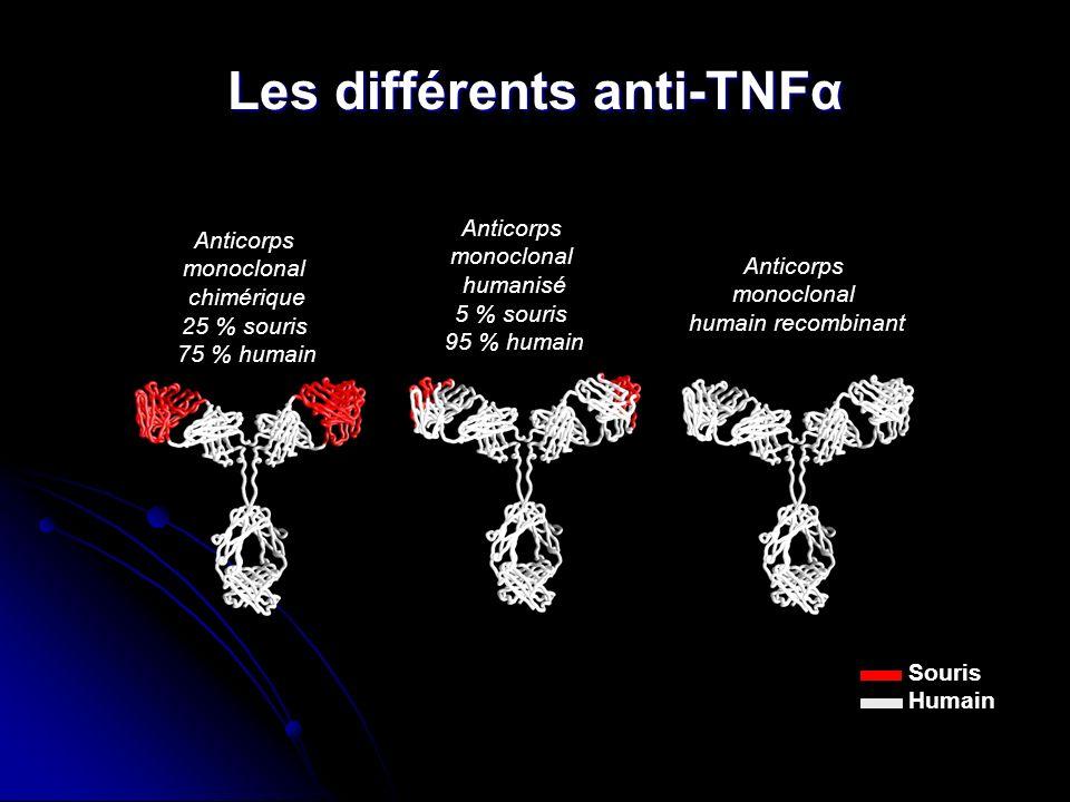 Les différents anti-TNFα