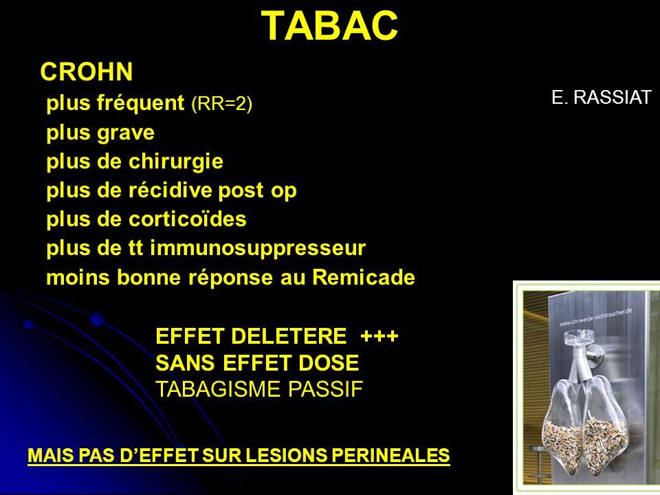 TABAC CROHN plus fréquent (RR=2) plus grave plus de chirurgie