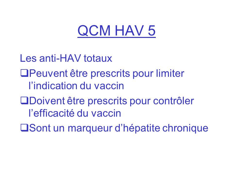 QCM HAV 5 Les anti-HAV totaux