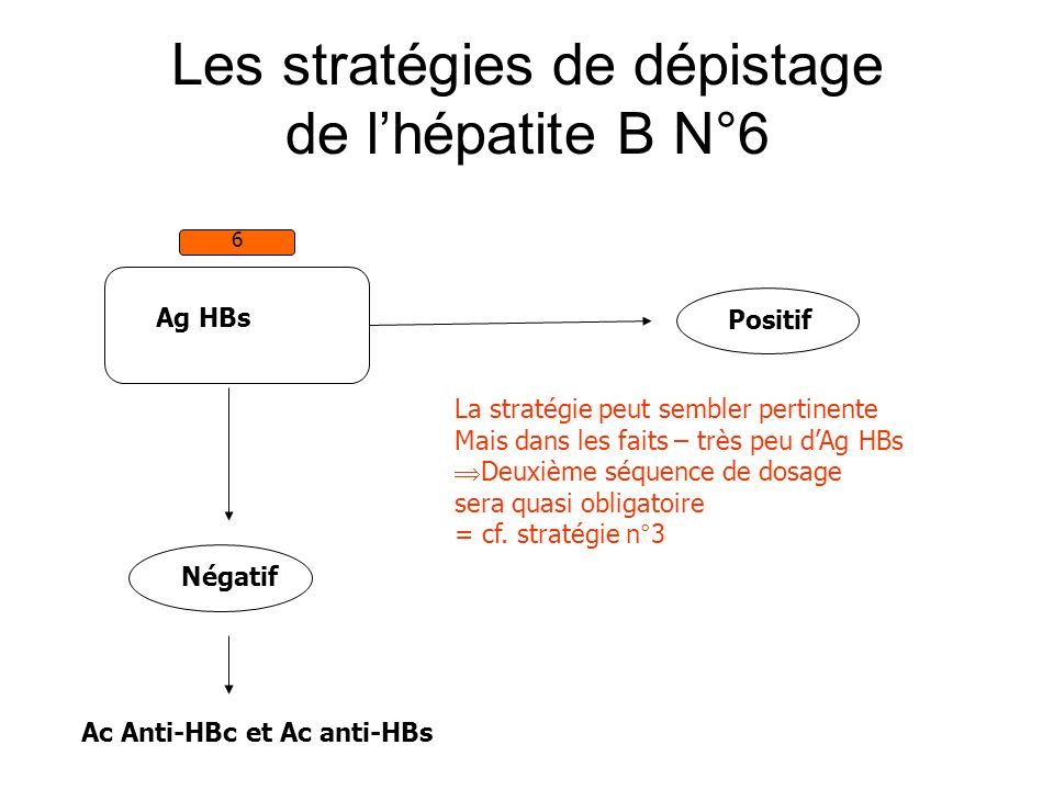 Les stratégies de dépistage de l'hépatite B N°6