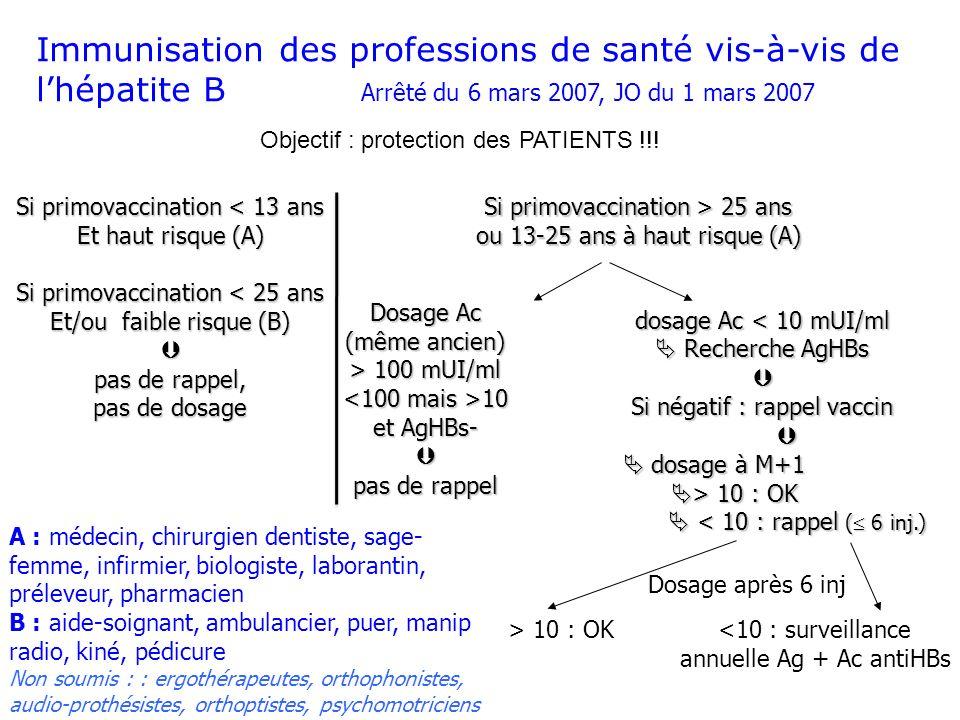 Immunisation des professions de santé vis-à-vis de l'hépatite B