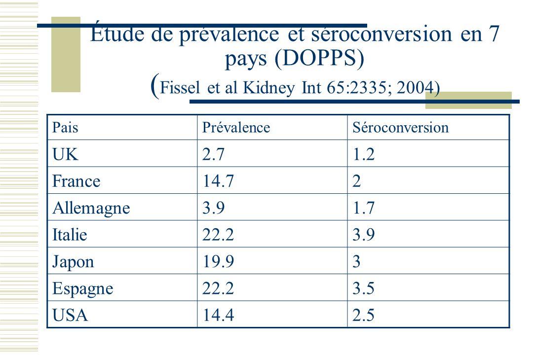 Étude de prévalence et séroconversion en 7 pays (DOPPS) (Fissel et al Kidney Int 65:2335; 2004)