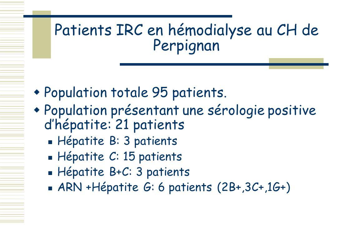 Patients IRC en hémodialyse au CH de Perpignan