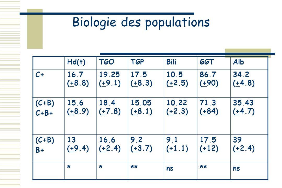 Biologie des populations