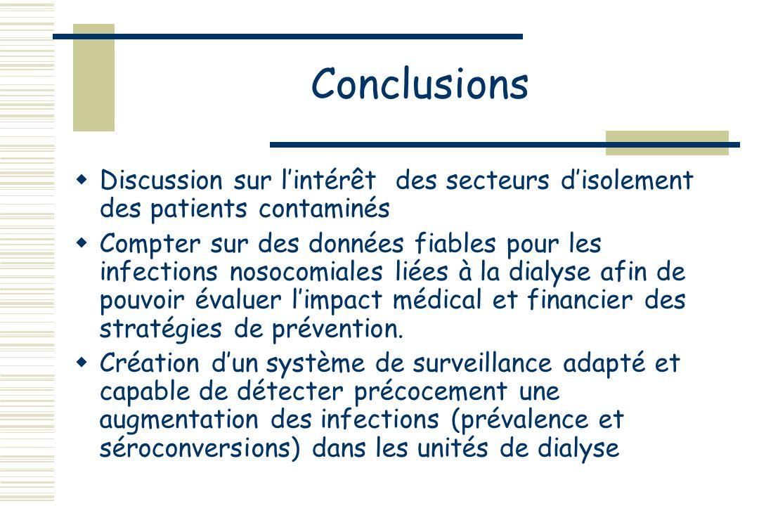 Conclusions Discussion sur l'intérêt des secteurs d'isolement des patients contaminés.