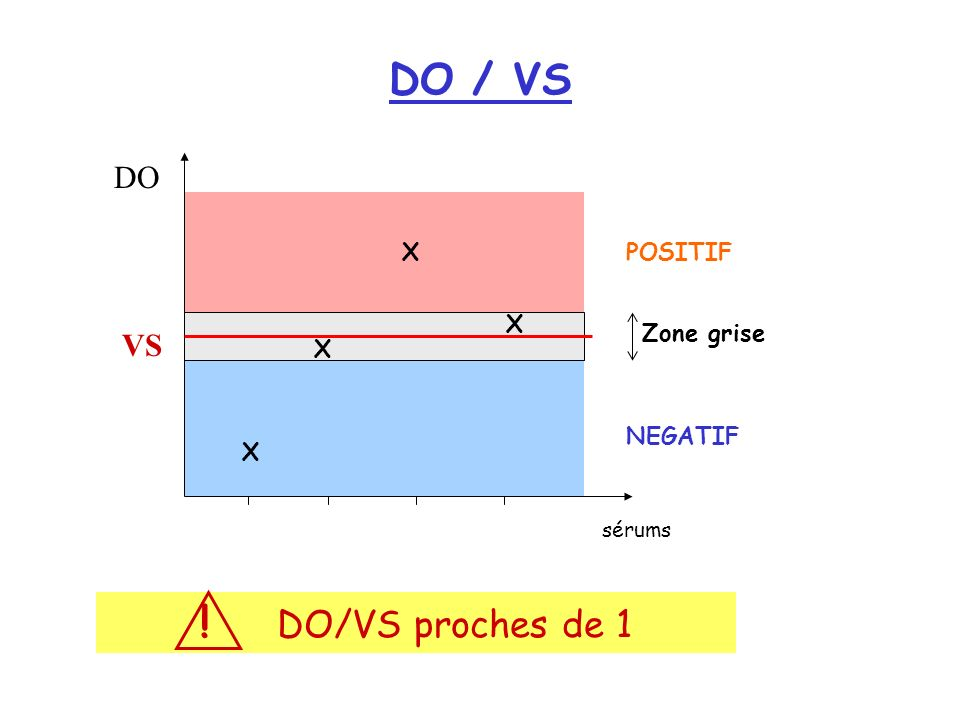 DO / VS ! DO/VS proches de 1 DO VS X POSITIF X Zone grise X NEGATIF X