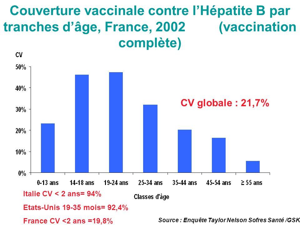 Couverture vaccinale contre l'Hépatite B par tranches d'âge, France, 2002 (vaccination complète)