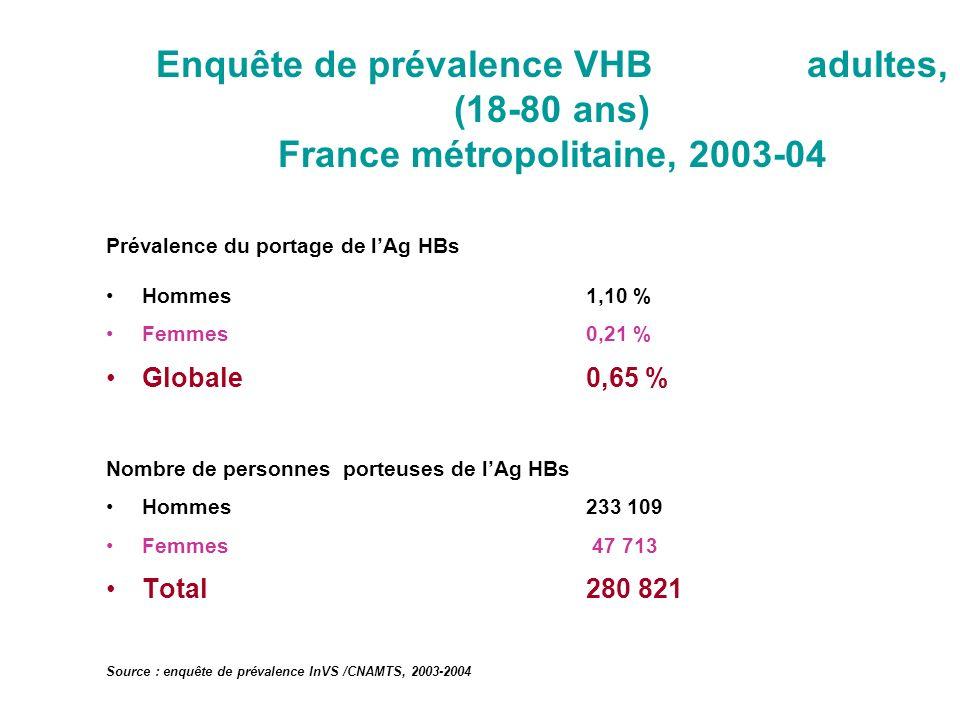 Enquête de prévalence VHB adultes, (18-80 ans) France métropolitaine, 2003-04