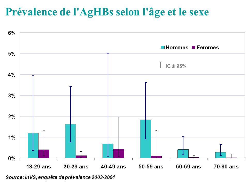 Prévalence de l AgHBs selon l âge et le sexe