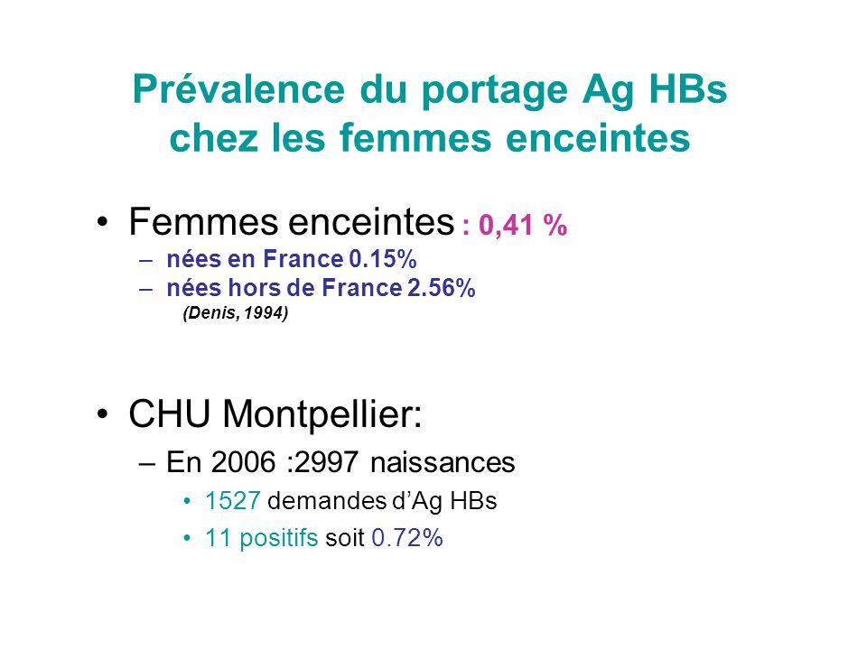 Prévalence du portage Ag HBs chez les femmes enceintes