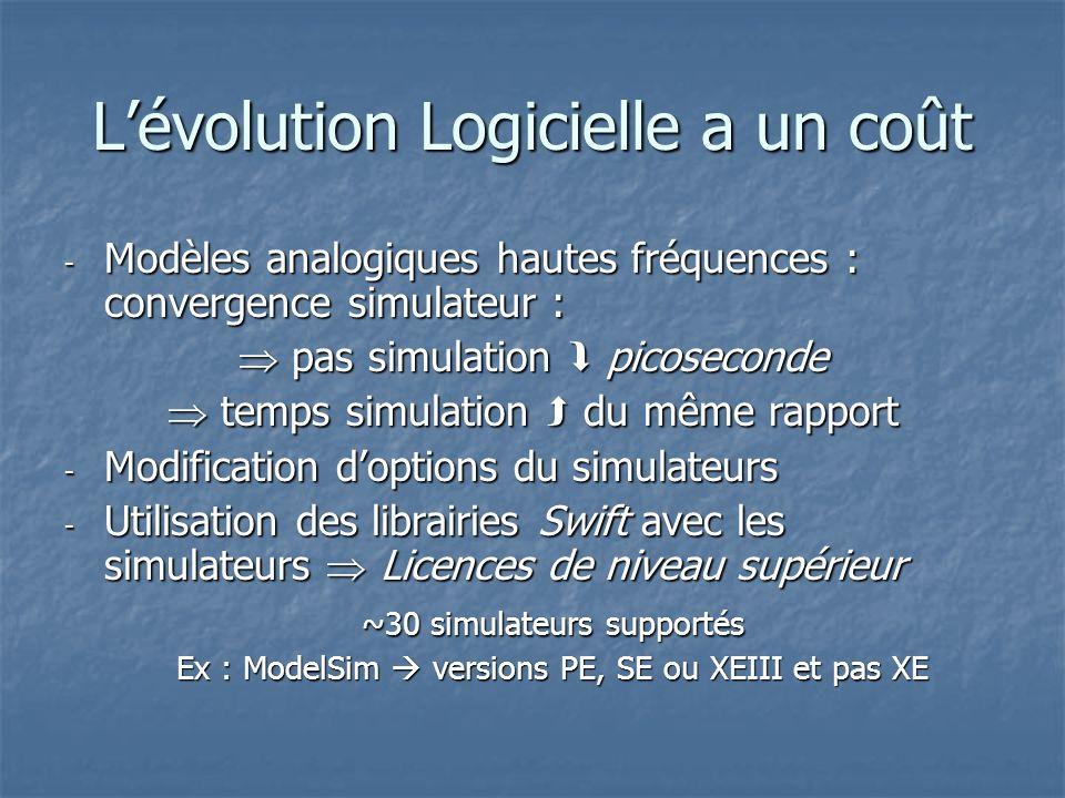 L'évolution Logicielle a un coût