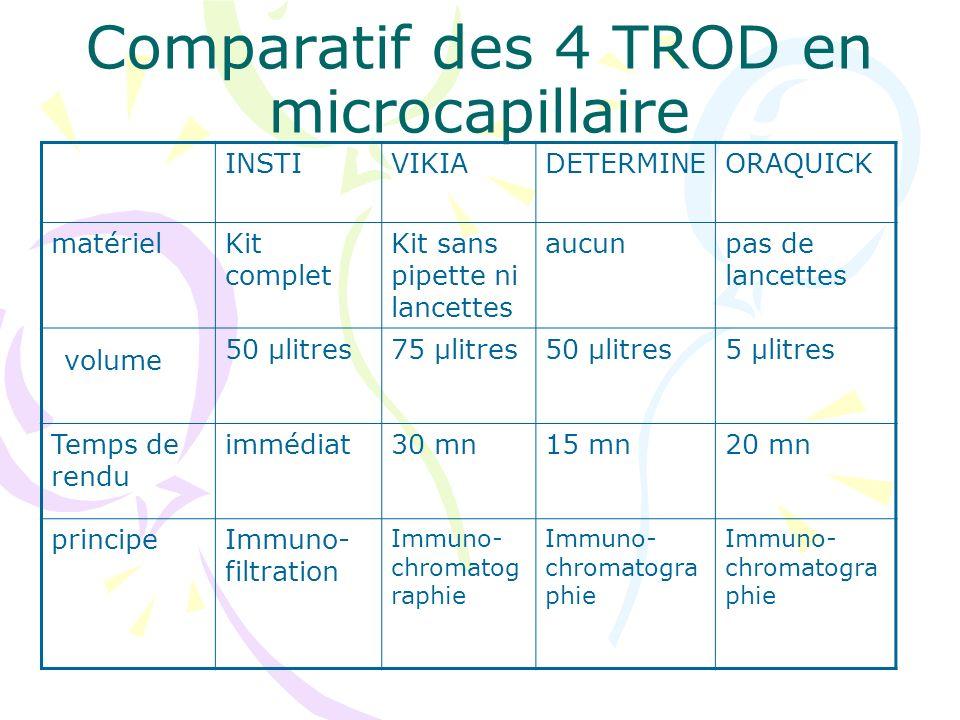 Comparatif des 4 TROD en microcapillaire