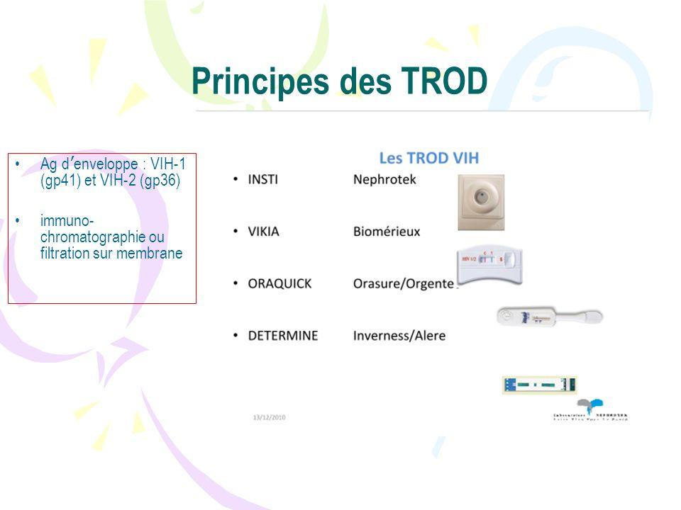 Principes des TROD Ag d'enveloppe : VIH-1 (gp41) et VIH-2 (gp36)