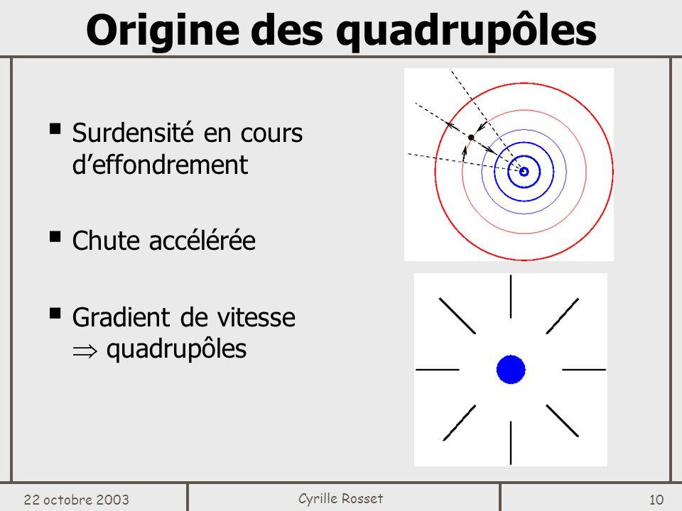 Origine des quadrupôles