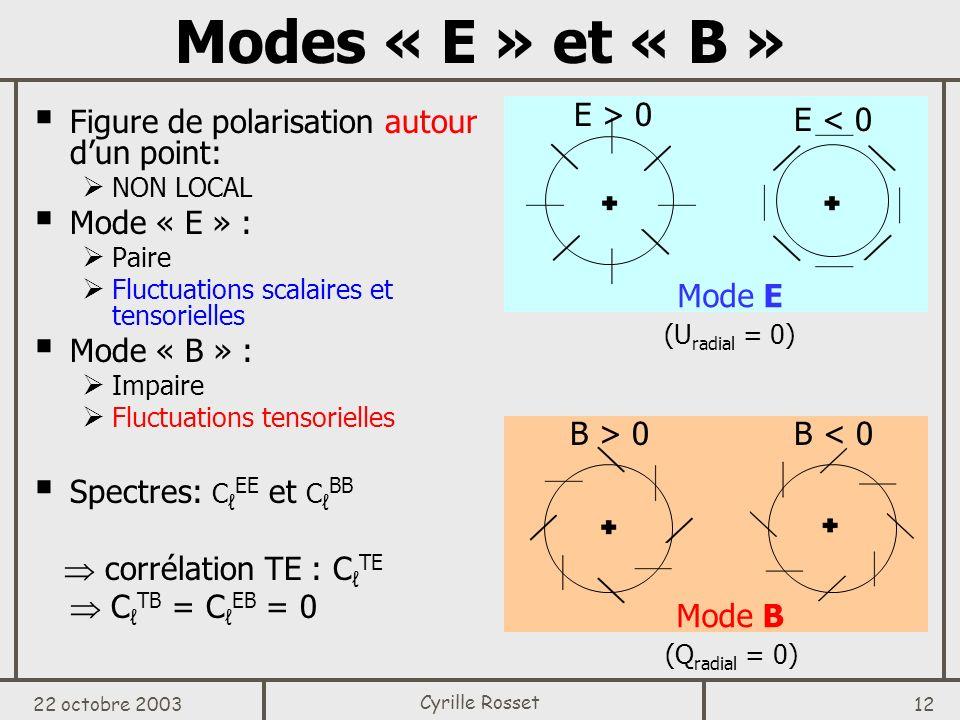 Modes « E » et « B » E > 0 Mode E E < 0