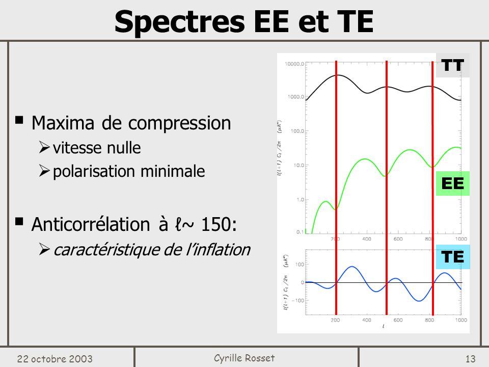 Spectres EE et TE Maxima de compression Anticorrélation à ℓ~ 150: TT