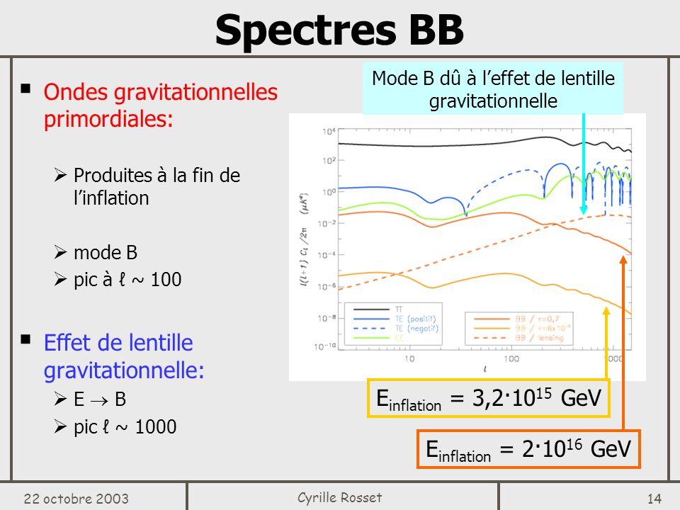 Mode B dû à l'effet de lentille gravitationnelle