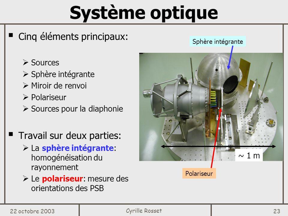 Système optique Cinq éléments principaux: Travail sur deux parties:
