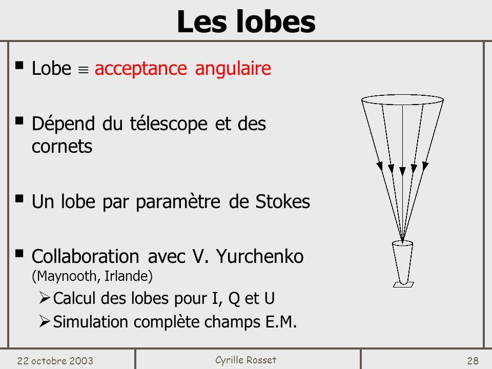 Les lobes Lobe  acceptance angulaire
