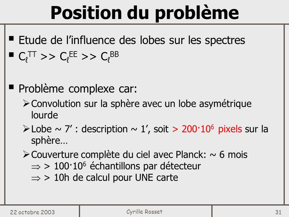 Position du problème Etude de l'influence des lobes sur les spectres
