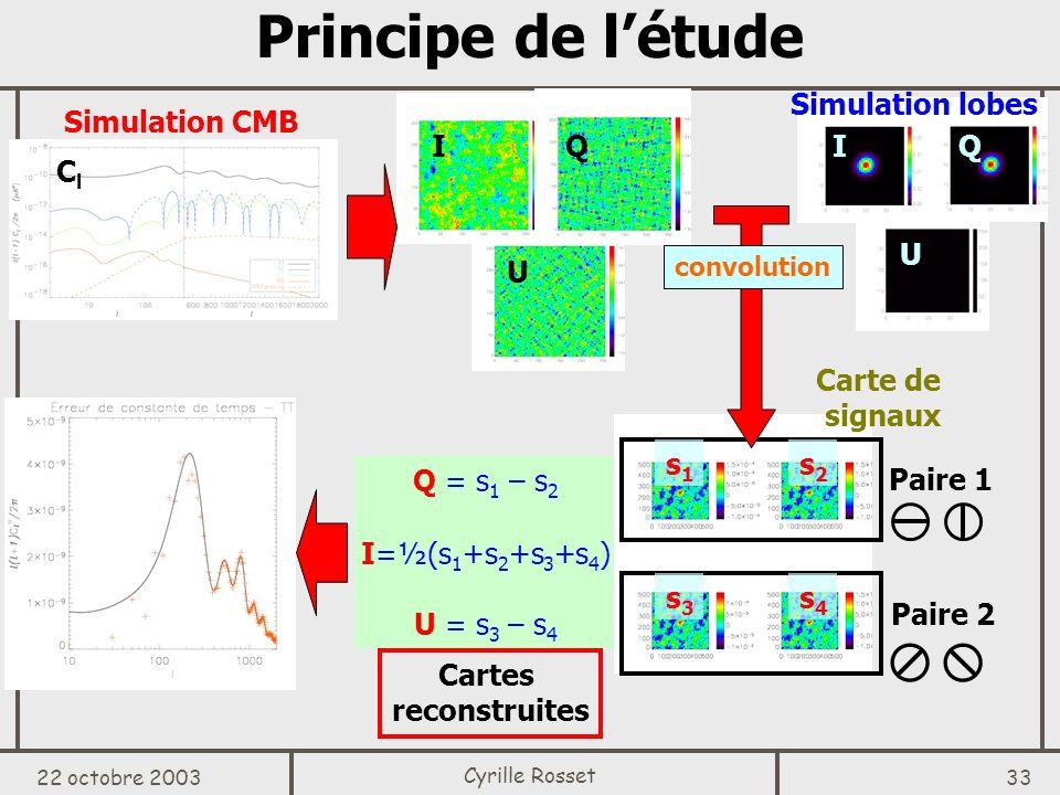 Principe de l'étude I Q U Simulation lobes I Q U Simulation CMB Cl
