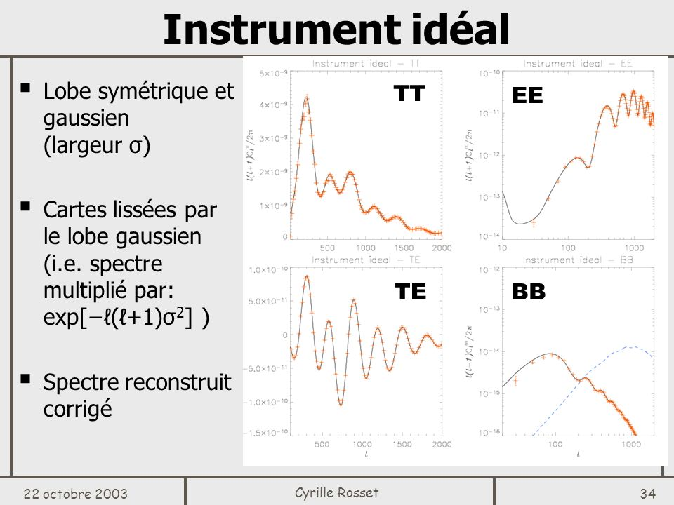 Instrument idéal Lobe symétrique et gaussien (largeur σ)