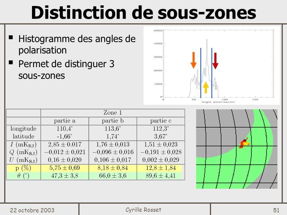 Distinction de sous-zones