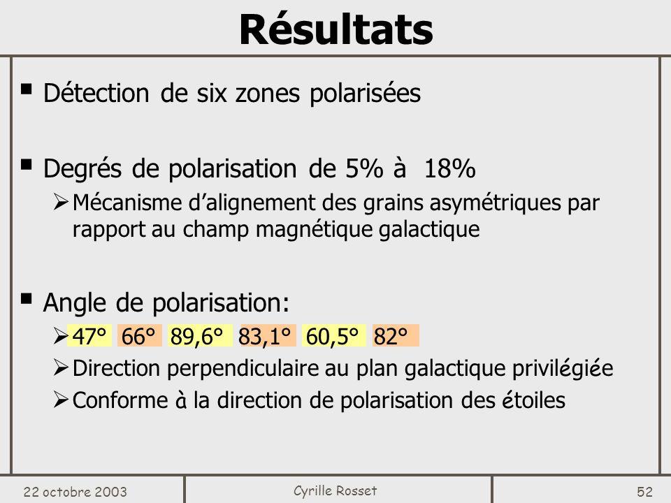 Résultats Détection de six zones polarisées