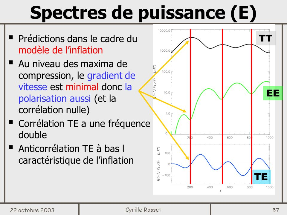 Spectres de puissance (E)