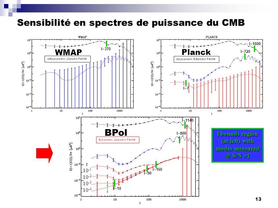Sensibilité en spectres de puissance du CMB