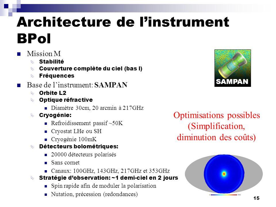 Architecture de l'instrument BPol