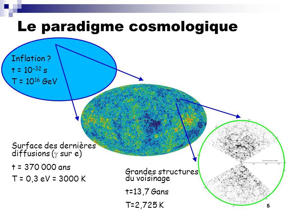 Le paradigme cosmologique