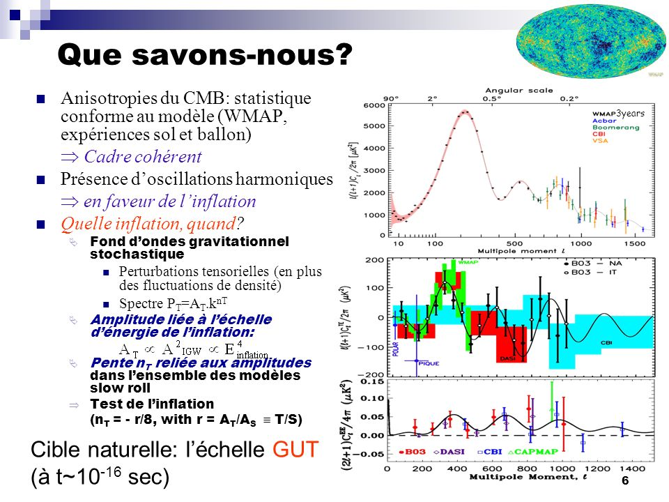 Que savons-nous Cible naturelle: l'échelle GUT (à t~10-16 sec)