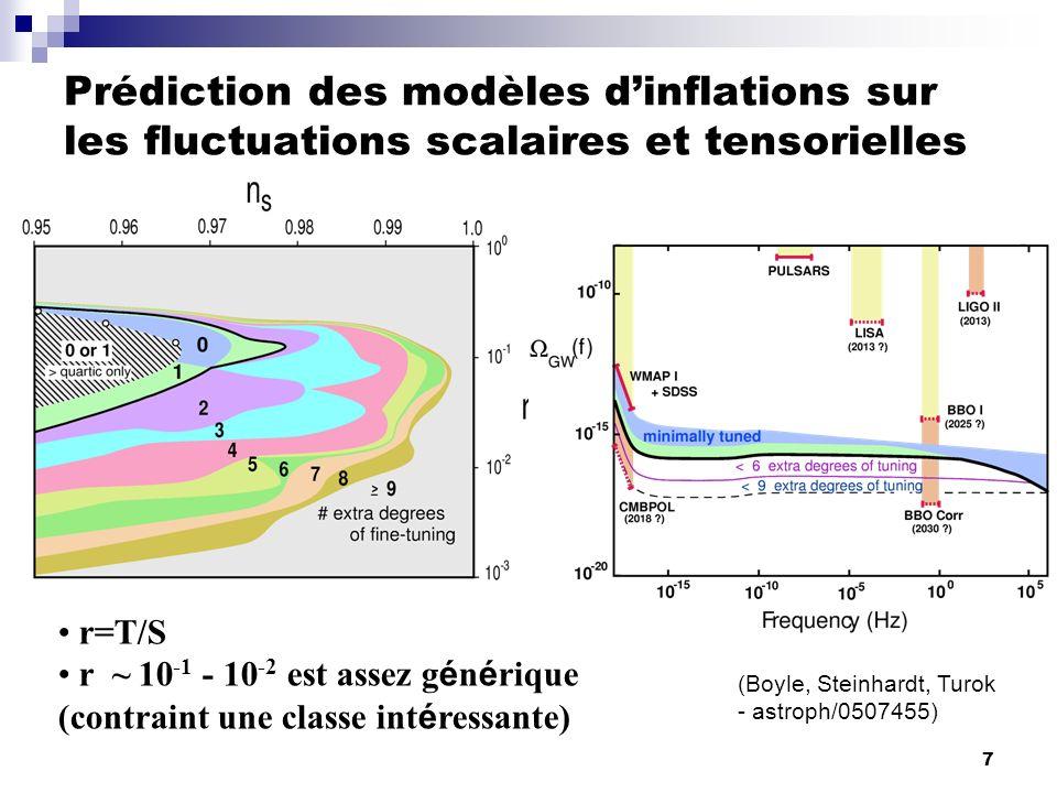 Prédiction des modèles d'inflations sur les fluctuations scalaires et tensorielles
