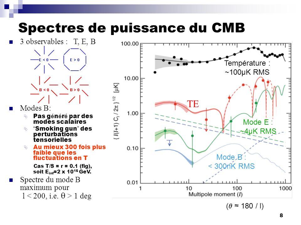 Spectres de puissance du CMB
