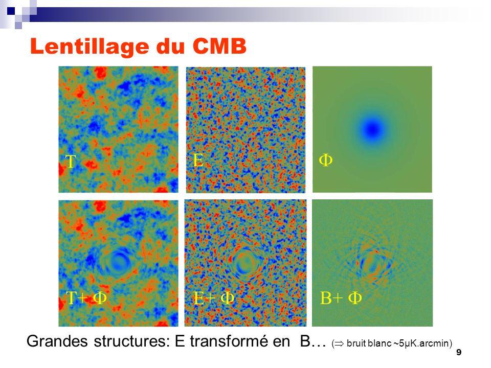 Lentillage du CMB T E  T+  E+  B+ 