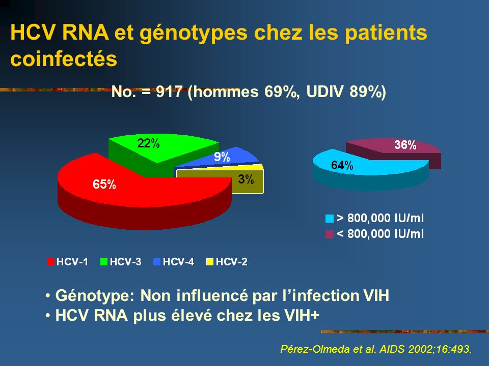 HCV RNA et génotypes chez les patients coinfectés