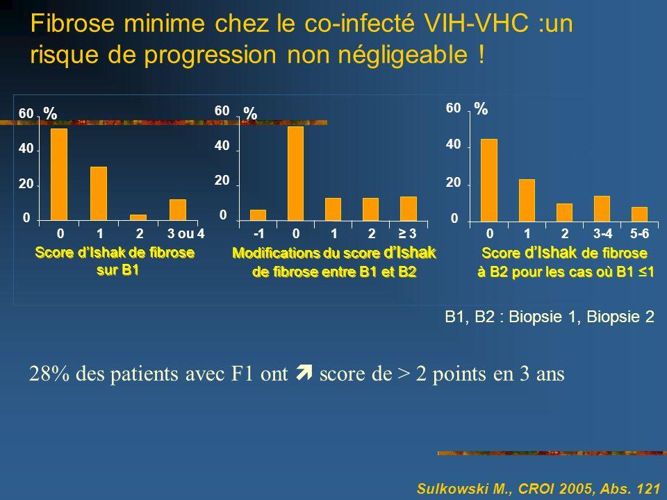 Fibrose minime chez le co-infecté VIH-VHC :un risque de progression non négligeable !