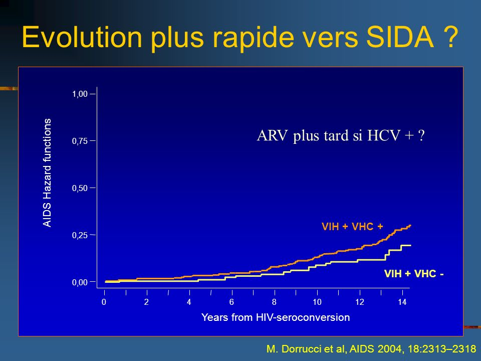 Evolution plus rapide vers SIDA