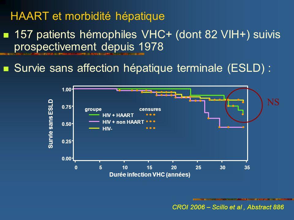 HAART et morbidité hépatique